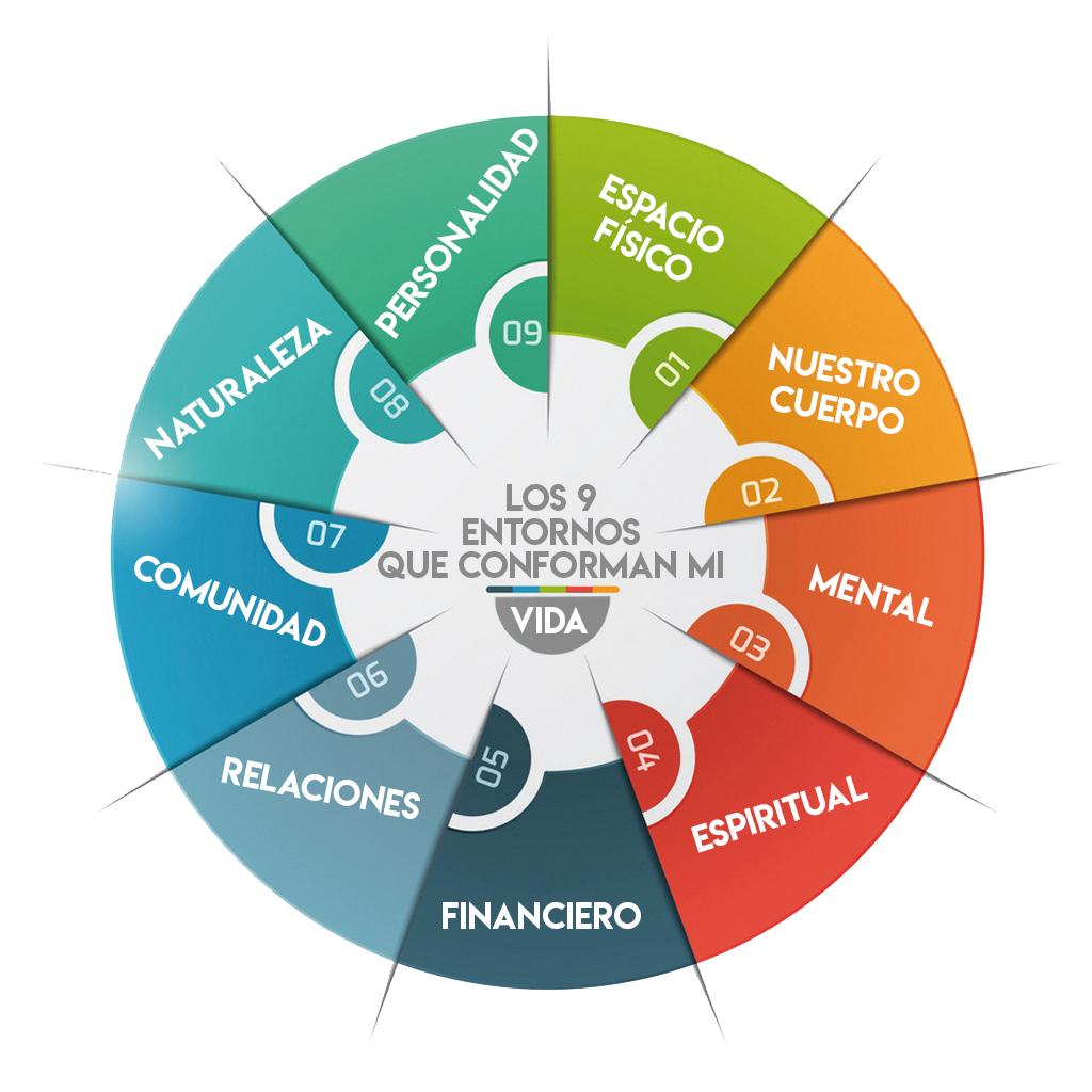 Diagrama de los 9 entornos que conforman mi vida (blanco)
